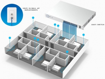 Точка доступа Ubiquiti UniFi AP In-Wall (UAP-IW)
